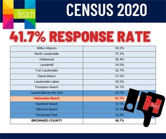 Hallandale Beach the Time to Act is NOW!  Response to the 2020 Census:https://my2020census.gov/